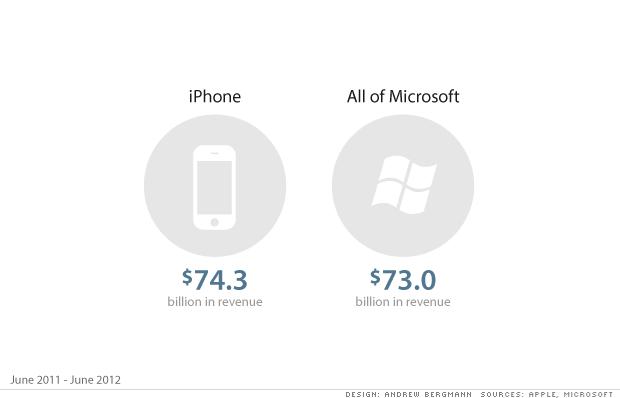 L'iPhone più grande di Microsoft